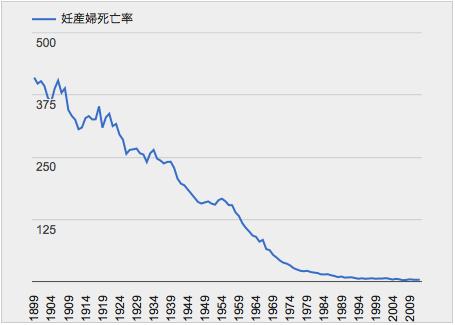 年次統計「妊産婦死亡率」